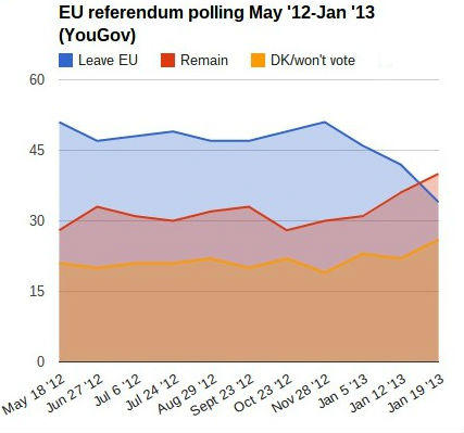 latest eu poll