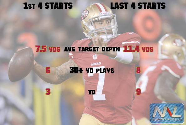 One reason the 49ers are on a roll? Colin Kaepernick has been airing it out more lately. http://pic.twitter.com/Lj7thayS