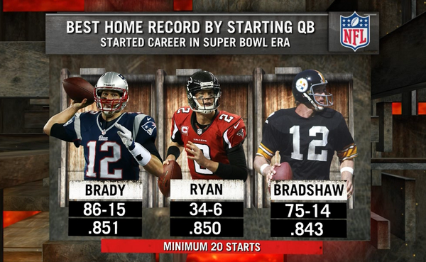 Best home record as a starting QB in the Super Bowl era --- 1. Tom Brady, 2. Matt Ryan, 3. Terry Bradshaw -- http://pic.twitter.com/avM9C2Ah