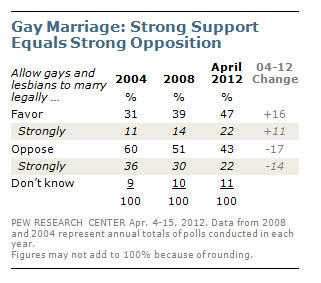 Obama speaks of rights for gays: our surveys show acceptance of #gaymarriage grows http://pewrsr.ch/JBQ2PS http://pic.twitter.com/Fo4lemff