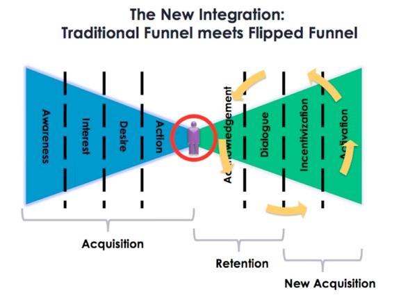 Thumbnail for Webinar : Social Media & Organizational Change