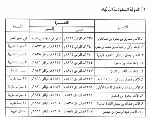 حكام الدولة السعودية الثانية الدولة السعودية