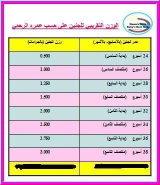 Maryam Almarri En Twitter Faisalkash ممكن اعرف كم معدل زيادة وزن الجنين في الشهر السابع