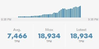 #SOTU is almost at 19,000 Tweets per minute: http://www.wusa9.com/common/state_of_the_union/ http://pic.twitter.com/TVzkOgu1