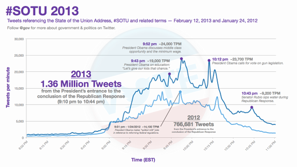 CHART: 2013 #SOTU Tweet volume, peak moments nearly double the 2012 speech. http://pic.twitter.com/R1wFpSXk