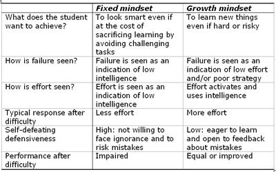 "RT @justintarte: It's all about your mindset: ""Growth vs. Fixed"" #edchat #mindset http://pic.twitter.com/QwTRbDXR"
