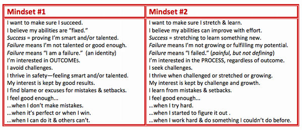 RT @justintarte: Mindset comparison: Fixed vs. Growth ~ #edchat #mindset http://pic.twitter.com/ce19hCfl