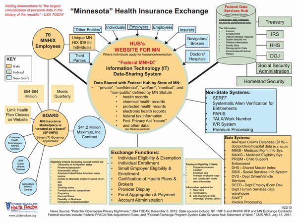 Thumbnail for EHR & States