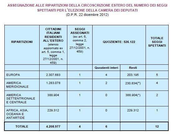 oltre 4 milioni di italiani residenti all'estero secondo l'elenco AIRE (oltre il 10% degli aventi diritto al voto... http://pic.twitter.com/3Mig0tmV
