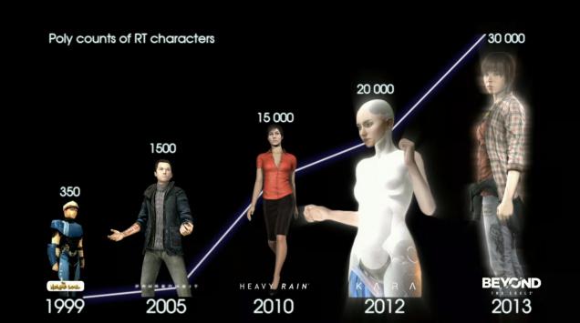 Evolución del número de polígonos en los personajes a través del tiempo.