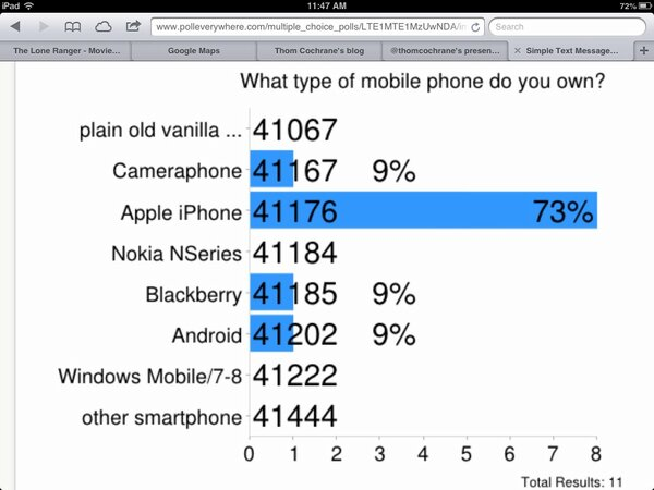 Poll results for #uwsipads  polleverywhere.com/multiple_choic… pic.twitter.com/kvkrKcRyrM