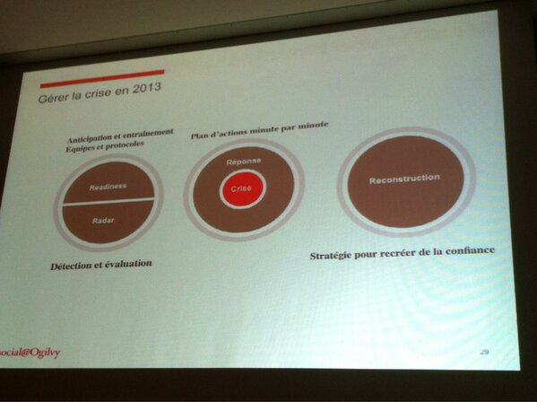 #smwcom gérer la crise en 2013 Se préparer !!!! http://pic.twitter.com/p1fQ0QcCMn
