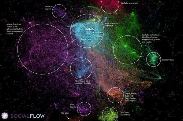 Image result for gephi gallery