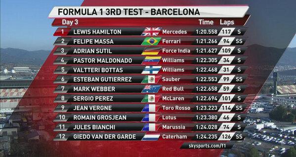 Льюис Хэмилтон показал лучшее время в 3-м тестовом дне Барселоны + Видео.