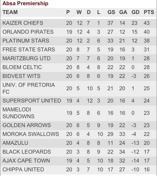 "Joe Crann On Twitter: ""The #PSL Table As It Stands. Log"
