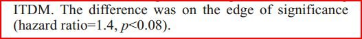 "Edginess abounds: ""on the edge of significance (P<0.08)"" #stillnotsignificant http://pic.twitter.com/2ffqVlW0nG"