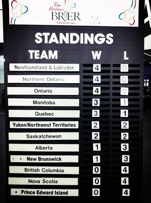 Here's where we're at - surprised? #2013Brier http://pic.twitter.com/9AtcWYUkOO