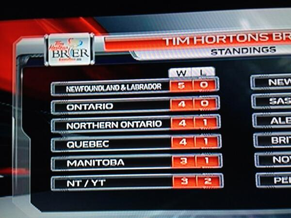 Love seeing @BradGushue and the rest on team NFLD on top #2013brier #keepitgoing http://pic.twitter.com/igynpxBhao