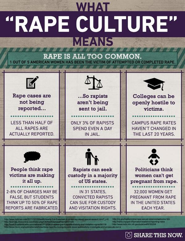 Image result for rape stat infographic