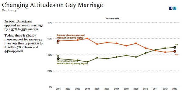 49% now support #SameSexMarriage, 44% opposed; in 2003, 53% were opposed and 33% were in favor http://t.co/5CuCnXs1Xr http://t.co/bXItiDXQBP
