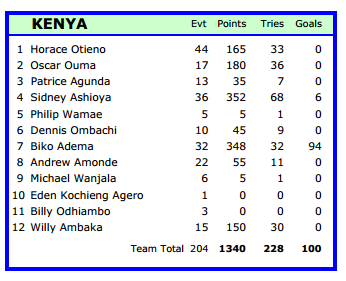 Twitter / smusyoka: #Kenya7s squad with career ...