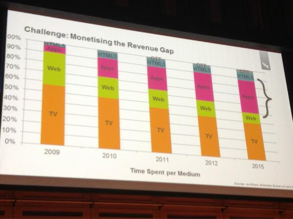 Useful consumption data that shows rise of mobile app usage without eating into actual TV viewing hrs 1 of 2 #CMS2013 http://pic.twitter.com/C4qI8xjBvG