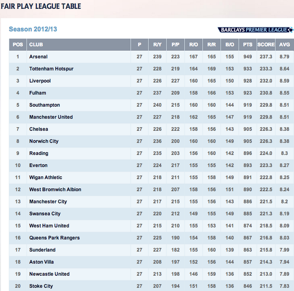 English premier league table standings and fixtures - Spain league table and fixtures ...