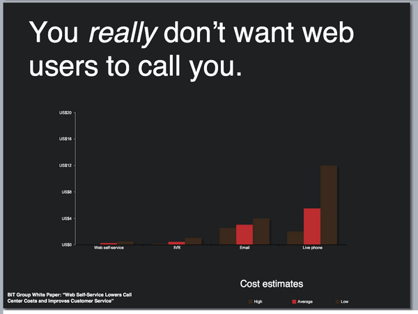 Twitter / acroll: This is the cost-by-channel ...