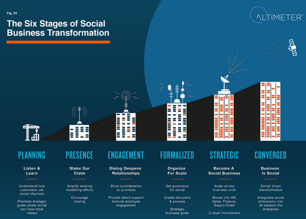 Twitter / Broadbandito: The 6 stages of Social Business ...