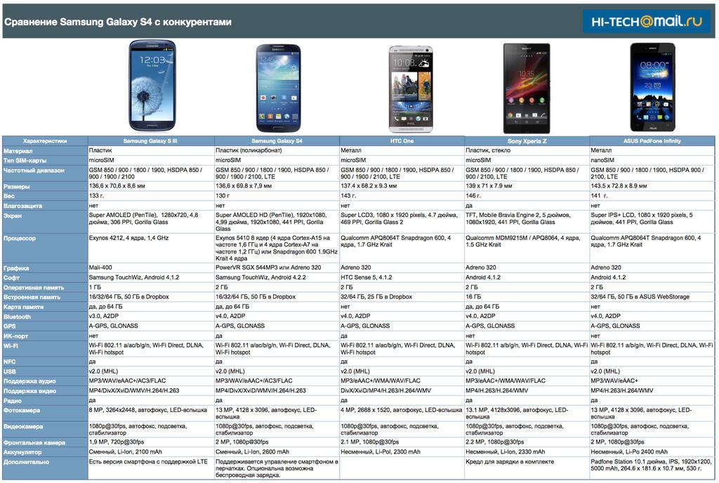 сравнение Samsung GALAXY S4