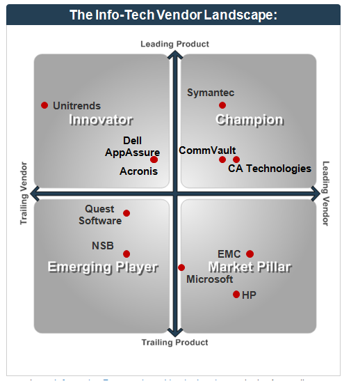 Twitter / infotechRG: New Vendor Landscape evaluates ...