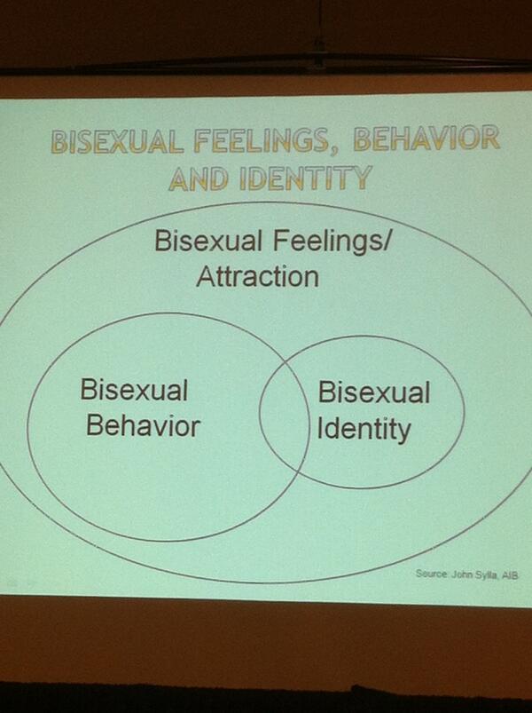 Venn diagrams of bisexuality in @grayingrainbow's #cconbi. http://pic.twitter.com/QdkJVsIfET