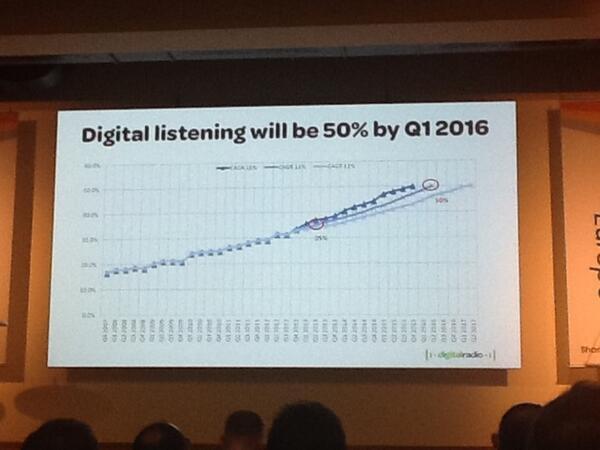L'écoute de la radio numérique terrestre représentera 50% en 2016 au Royaume-Uni. #RDE13 #RNT Cc @brunodelport http://pic.twitter.com/AIqbA6Hqja