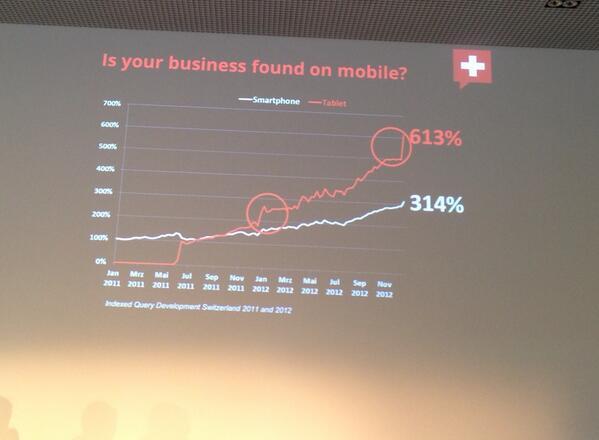 #internettag Mobile Präsenz ist wichtig. http://pic.twitter.com/b3MQmdceHW