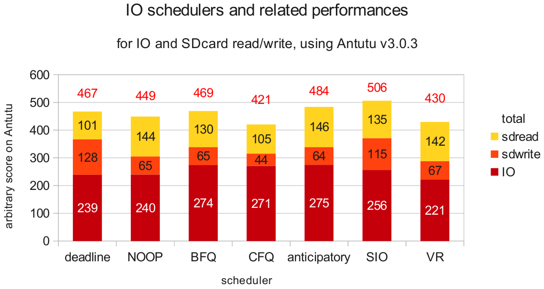 IO and SDcard Read write performances