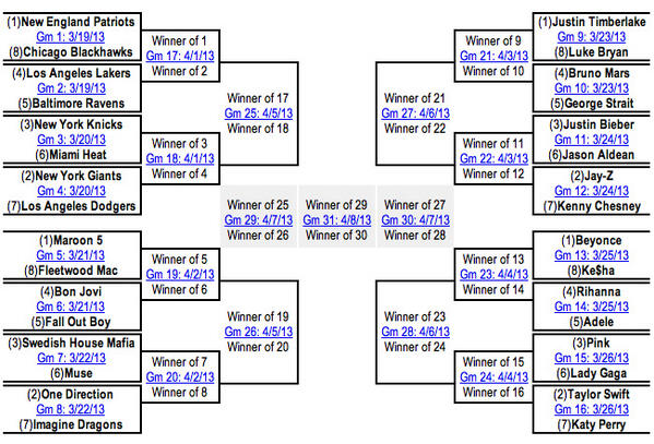 Twitter / Zigabid: Zigabid's Hot Events Bracket ...