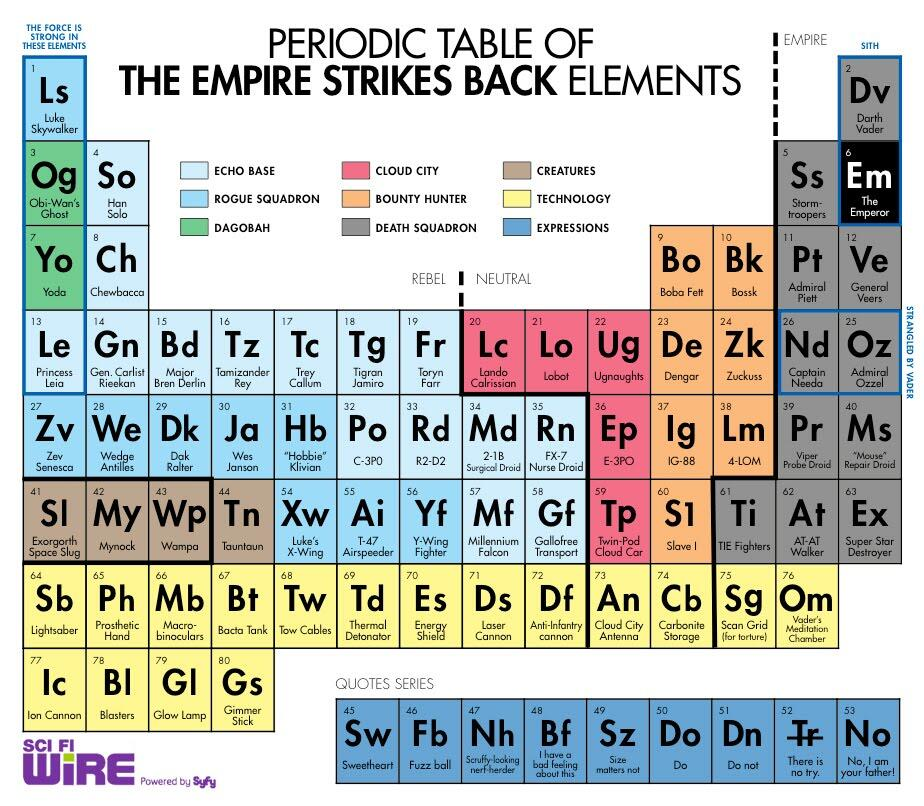 Death star pr on twitter periodic table of the empire for W tableau periodique