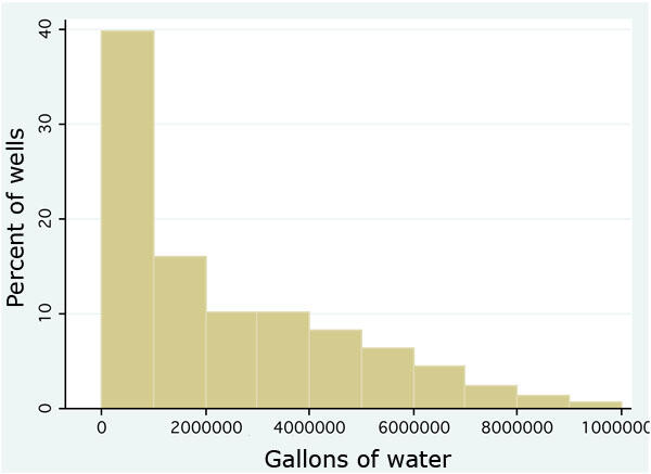 Water consumption for hydraulic fracturing or fracking of shale gas wells (source: FracFocus.org)