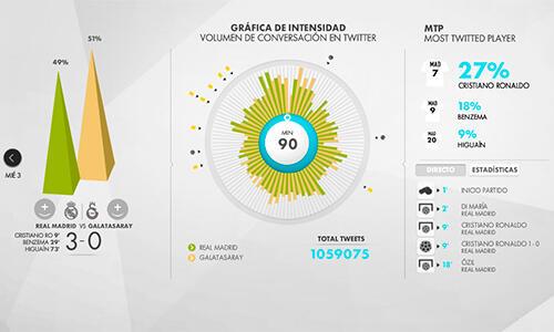Un millón de tuits en el Real Madrid - Galatasaray