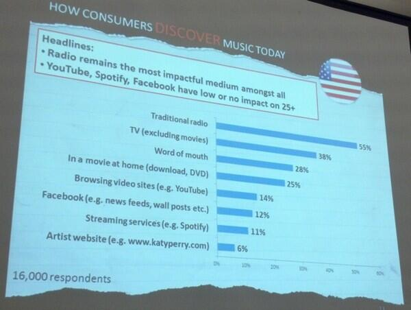 Twitter / robbasile: [PIC]Chart shows how consumers ...
