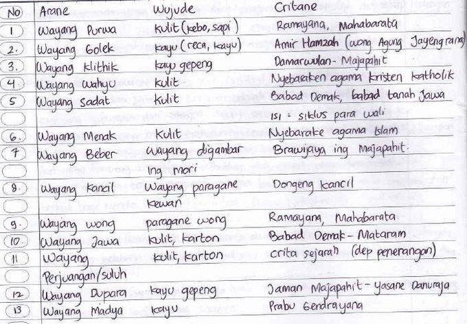 Lks Bahasa Jawa Kelas 10 Semester 1 Kurikulum 2013 Guru Ilmu Sosial