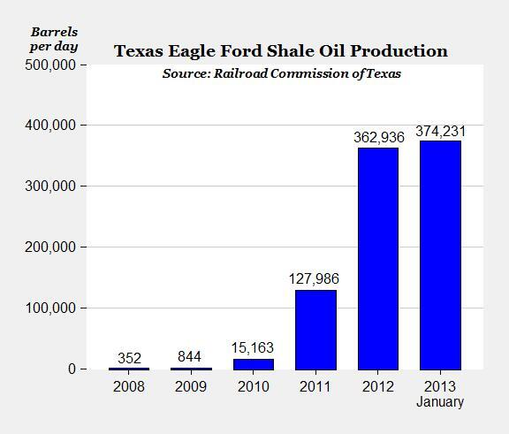 Twitter / Mark_J_Perry: Amazing Chart of Eagle Ford ...