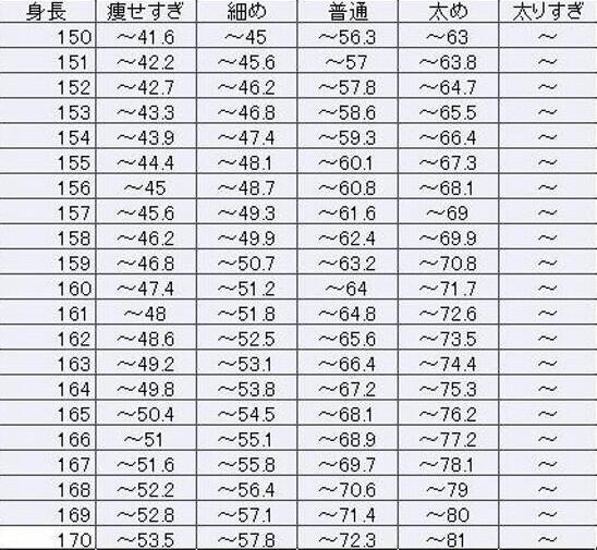 中学生 女子 平均 体重