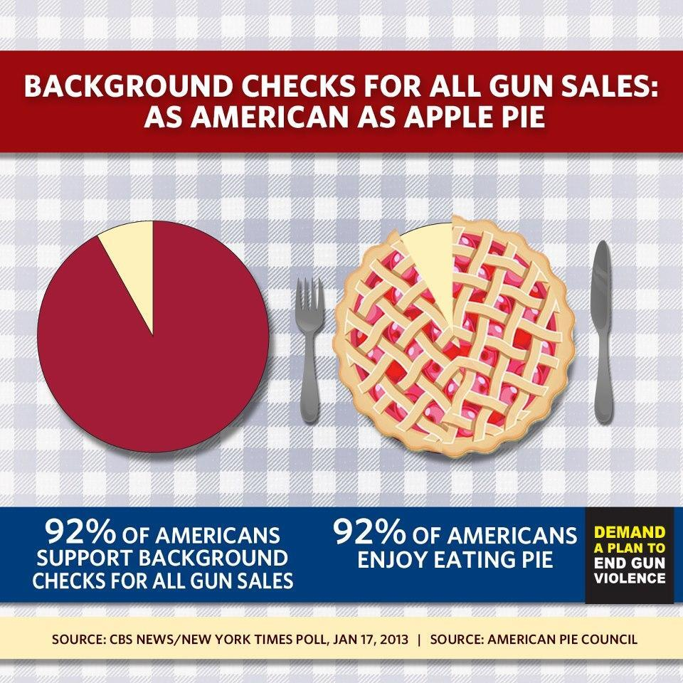 Twitter / DemandAction: Gun background checks are as ...