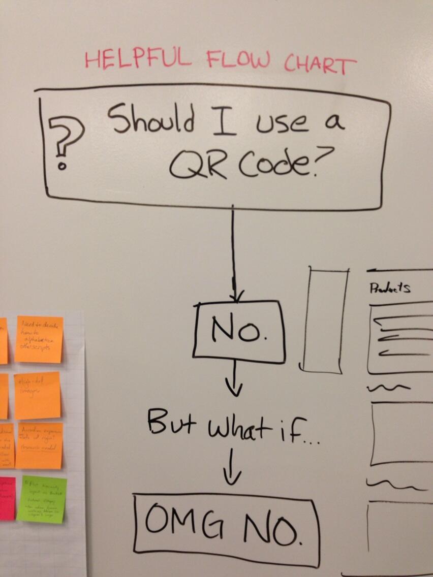 Flow char för när man ska använda QR-koder