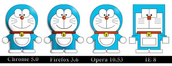 デザインにうるさいくせに「IE8に対応させろ!」というクライアントに見せてあげたい。 (※CSSで描いたドラえもん) pic.twitter.com/4fpBaY8hOF