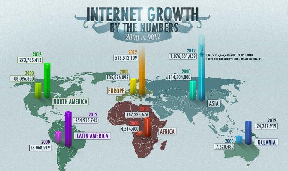 Twitter / madeinargentina: Crecimiento de Internet 2000 ...