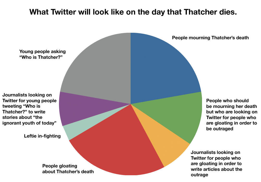 Twitter / JamieBellinger: The Twitter forecast for today. ...