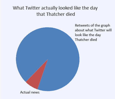 Twitter / phil_lees: What Twitter actually looked ...