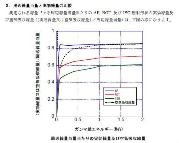 "yoka72 в Twitter: ""【1cm線量当量と空気吸収線量の説明】 これは周辺 ..."
